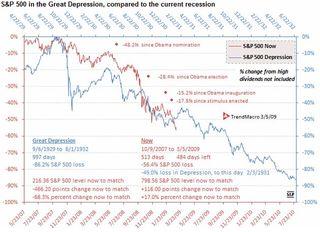 Depression chart